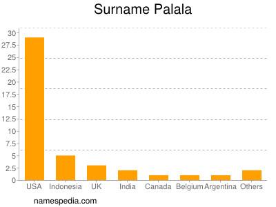 Surname Palala