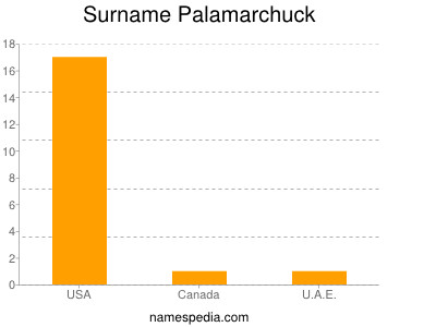 Surname Palamarchuck