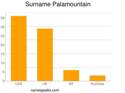 Surname Palamountain