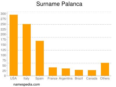 Surname Palanca