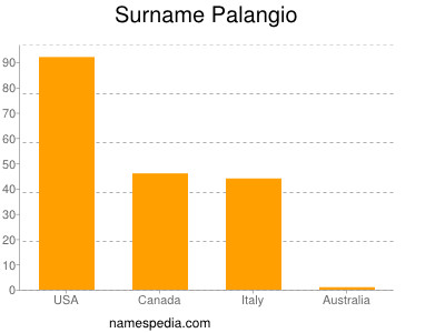 Surname Palangio