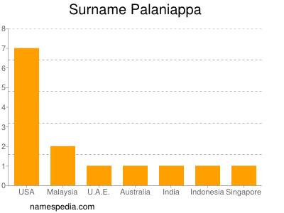 Surname Palaniappa