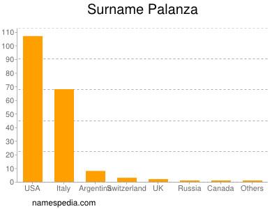 Surname Palanza