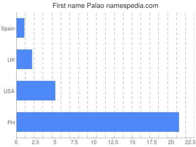 Given name Palao