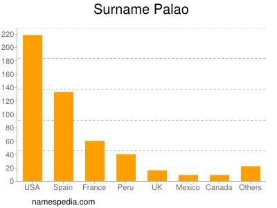 Surname Palao