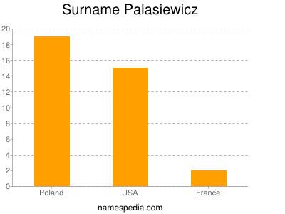 Surname Palasiewicz