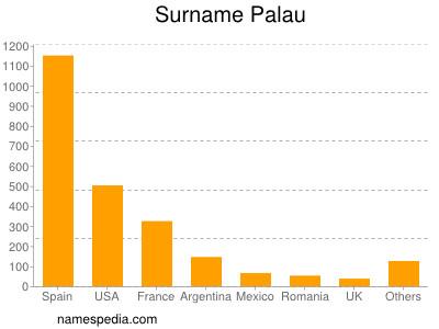 Surname Palau