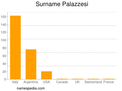 Surname Palazzesi