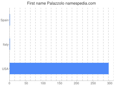 Given name Palazzolo