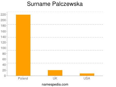 Surname Palczewska