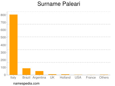 Surname Paleari