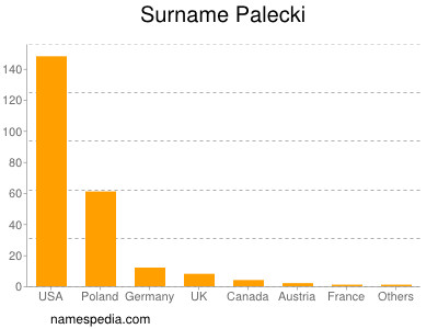 Surname Palecki