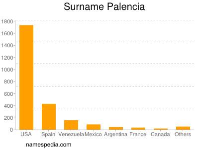 Surname Palencia