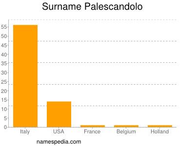 Surname Palescandolo