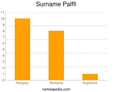 Surname Palffi
