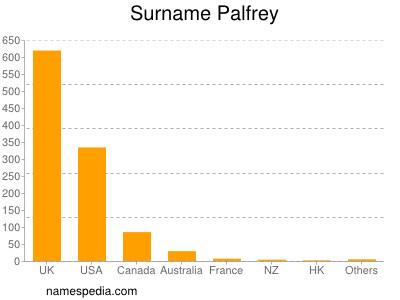 Surname Palfrey