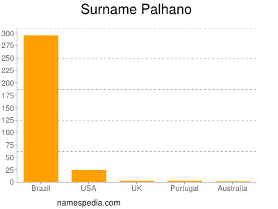 Surname Palhano