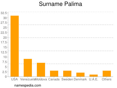 Surname Palima