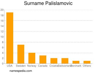 Surname Palislamovic