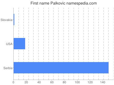 Given name Palkovic
