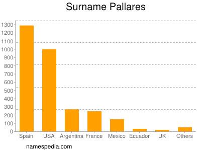 Surname Pallares