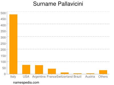 Surname Pallavicini
