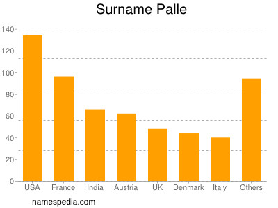 Surname Palle