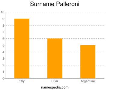 Surname Palleroni