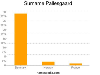 Surname Pallesgaard