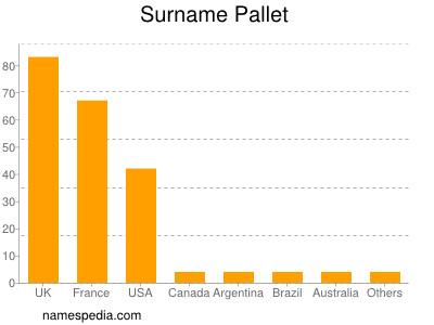 Surname Pallet