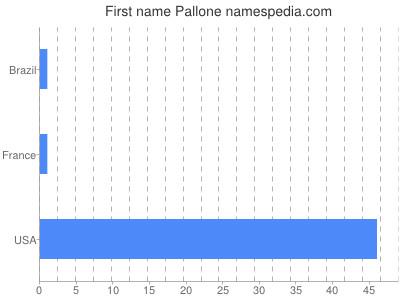 Given name Pallone