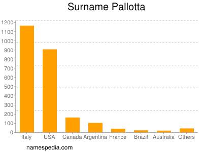 Surname Pallotta