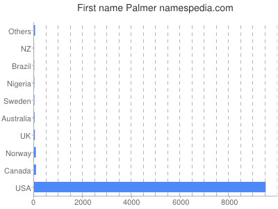 Given name Palmer