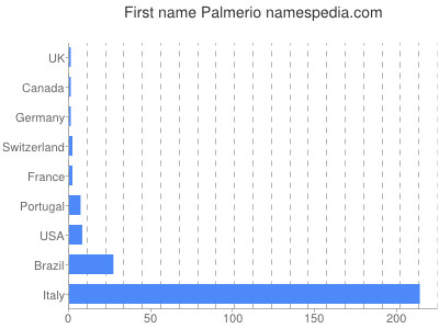 Given name Palmerio
