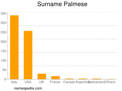 Surname Palmese
