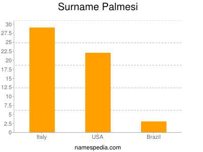 Surname Palmesi