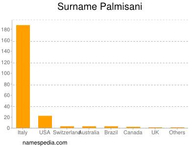 Surname Palmisani