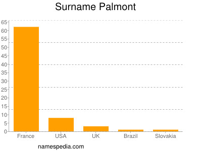 Surname Palmont