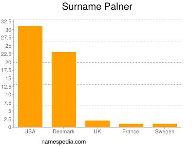 Surname Palner