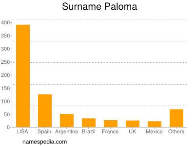 Surname Paloma