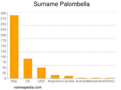 Surname Palombella