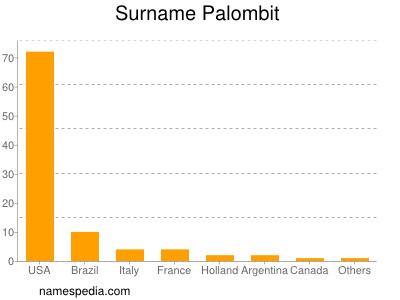 Surname Palombit