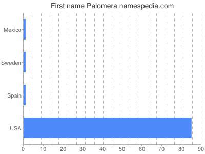 Given name Palomera