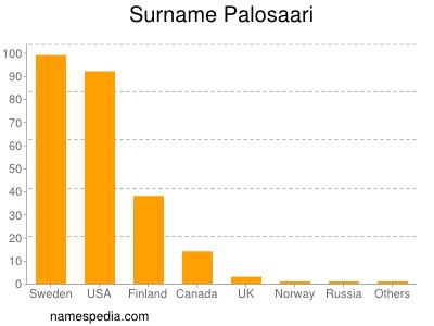 Surname Palosaari