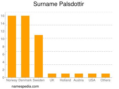 Surname Palsdottir