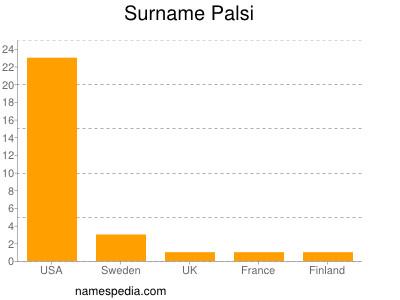 Surname Palsi