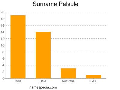 Surname Palsule