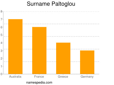 Surname Paltoglou