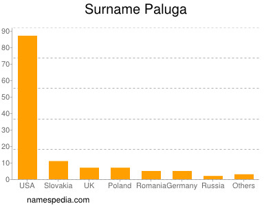 Surname Paluga