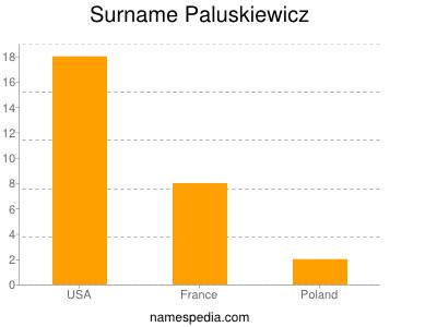 Surname Paluskiewicz